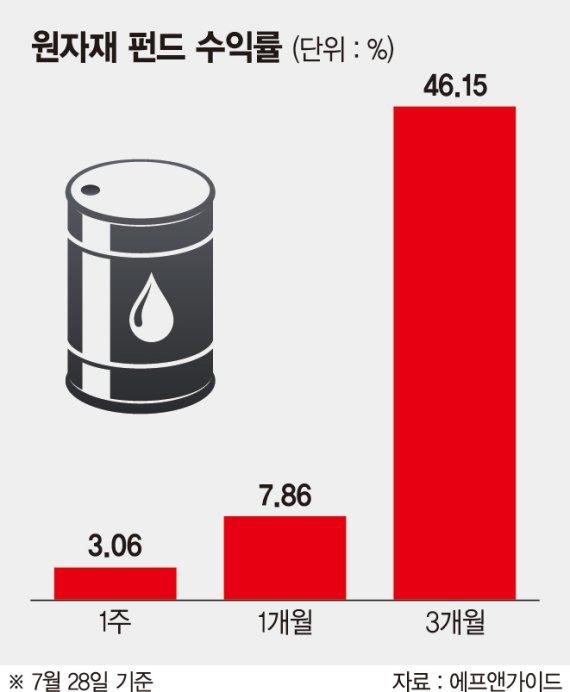 원유·금·은 가격 급등에… 원자재펀드 수익률 50% 육박