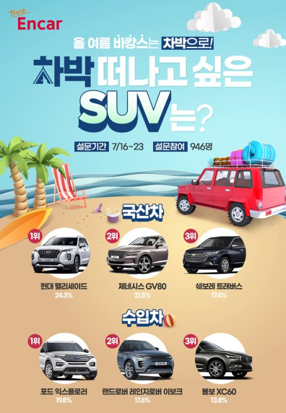 """""""올 여름 '차박' 떠나고 싶은 SUV 1위는 팰리세이드·익스플로러"""""""