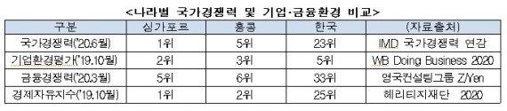 """""""한국이 홍콩 대체 아시아 금융허브 될 가능성 0%"""""""