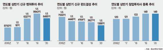 """""""VC시장, 하반기 살아난다… 주식시장·모태펀드 힘 받을 것"""""""