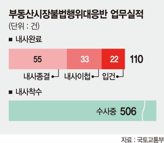 정부 부동산대응반 내사 절반이 '혐의 없음'