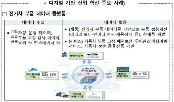 정부, 산업 데이터 활용한 '디지털+제조업' 혁신성장 전략 발표