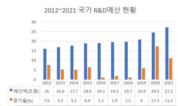 [2021예산안] 코로나 시대를 과학기술로 극복… 국가 R&D 내년 예산 27.2조