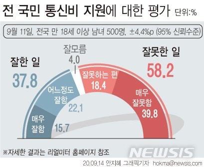 野 반대, 여론도 부정적인데…당정청, '통신비 2만원' 고수