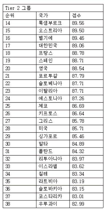 한국, '살기 좋은 나라' 17위…대망의 1위는?