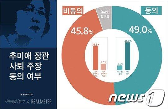 """'추미애 사퇴' 찬반 팽팽…20대서 """"사퇴해야"""" 우세"""