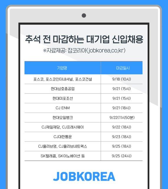 """CJ·SK 등 대기업 신입채용 """"추석 전 마감"""""""