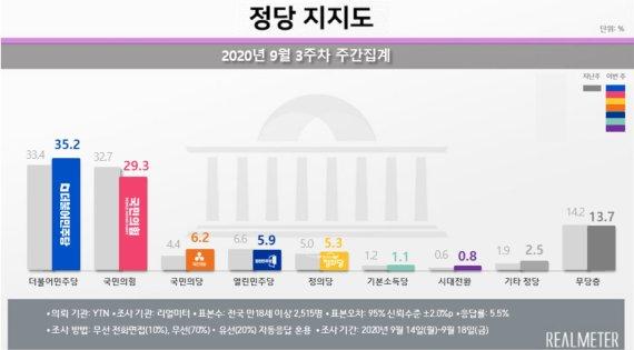 민주당 지지도 3주만에 반등해 35.2%, 국민의힘 5.9%p차로 따돌려