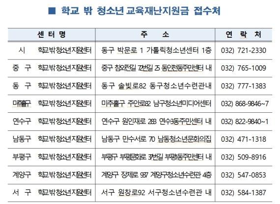 인천시, 학교 밖 청소년 교육재난지원금 10만원 지급