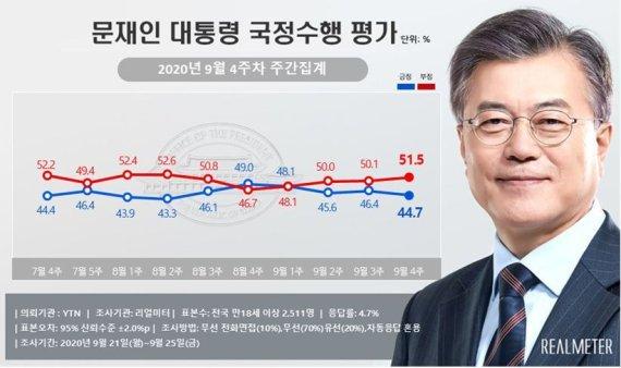 文대통령·민주당 지지율 동반하락...北 피격사건 여파