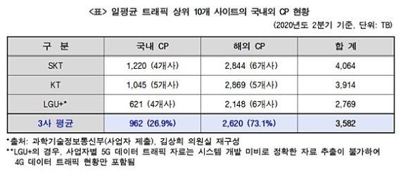 """""""유튜브, 넷플릭스 등 해외 CP가 트래픽 70% 넘겨"""""""
