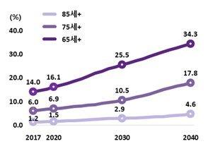 내년부터 '인구절벽' 시작된다…20년 뒤엔 일하는 국민 절반