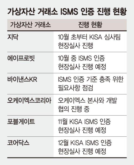 가상자산 거래소들, ISMS 획득 분주… 정보보호 역량 강화