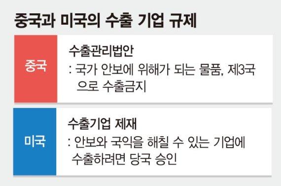 美 겨냥 '이에는 이'… '새우등 신세' 한국기업 유탄 맞을라 [중국, 수출관리법 통과]