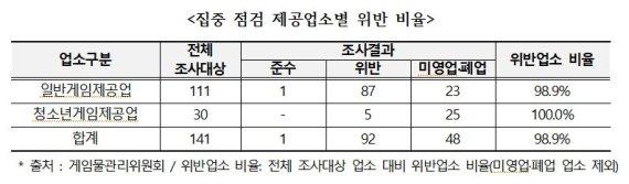 '오락실 똑딱이' 금지 시행령 개정 후 위반률 98.9%에 달해