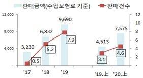 외화보험 판매 3년새 3배..환손실 우려 '소비자경보'