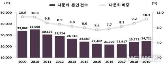 韓남성이 가장 많이 혼인하는 외국여성의 국적은?
