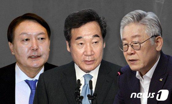 이낙연 42.3% vs 윤석열 42.5%..이재명 대 윤석열은?