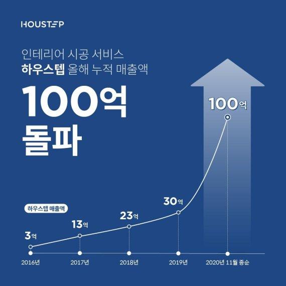 '하우스텝', 올해 매출 100억원 돌파