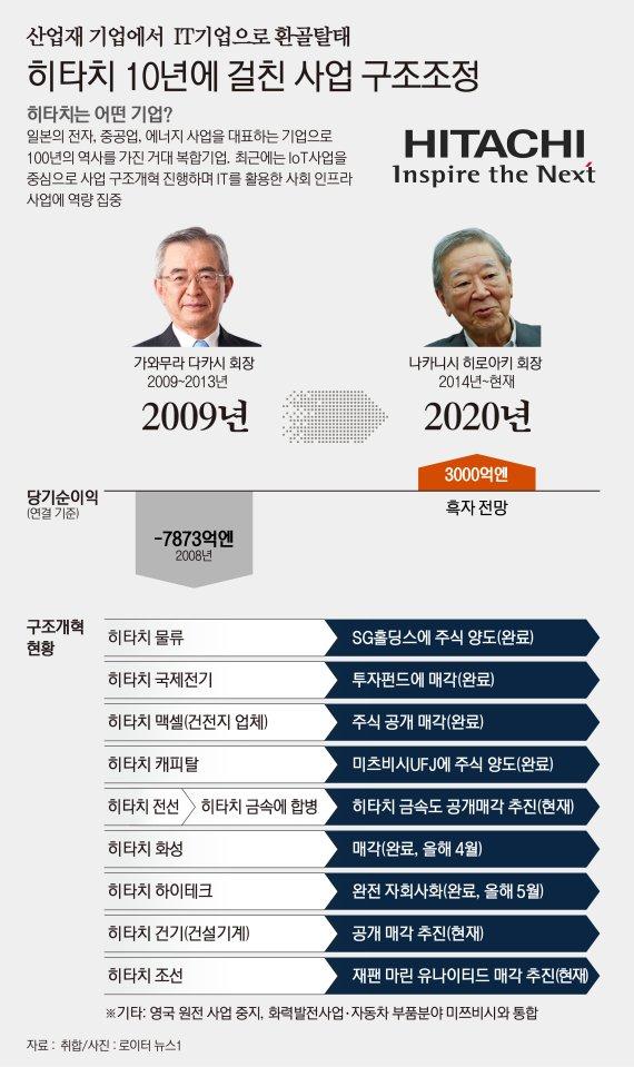 """日히타치 """"IT기업으로 불러달라""""...'환골탈태 10년' [도쿄리포트]"""