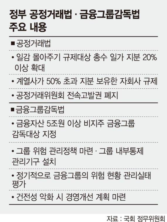 정무위, 공정거래법 개정안 상정… 여야 이견 '팽팽'