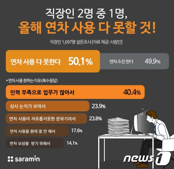 """직장인 2명에1명 """"올해 연차 다 못 써""""…41.4%는 """"보상 못받아"""""""