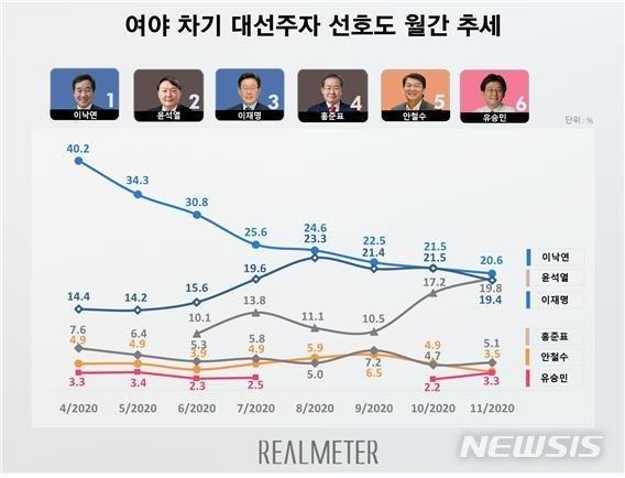 윤석열, 대선주자 선호도 첫 2위…이낙연·이재명과 오차범위 초접전