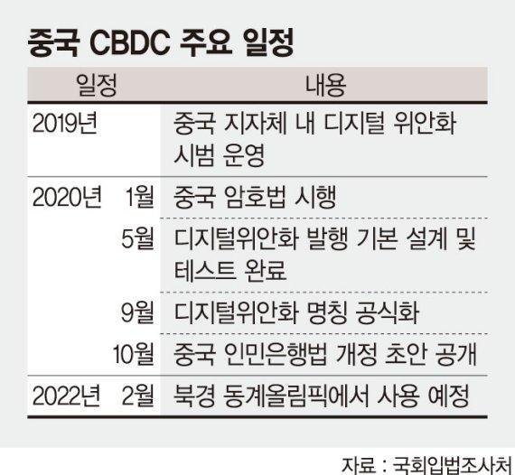 """中, 디지털화폐 주도권 장악 가속 """"한국도 법제도 바꿔 추격 나서야"""""""