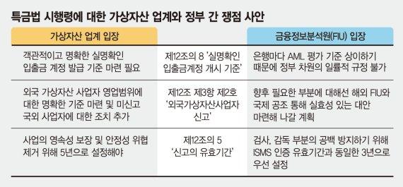 """가상자산 거래소도 은행도 """"실명계좌 발급기준 혼란스럽다"""""""
