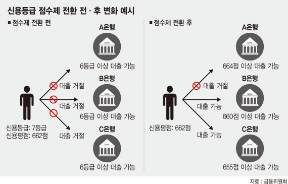 은행 대출 못받던 7등급 김씨, 점수제로 바꾸면 대출 된다 [내년부터 신용점수제 적용]