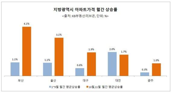 '전매제한의 역설' 광역시 분양권 가격 급등