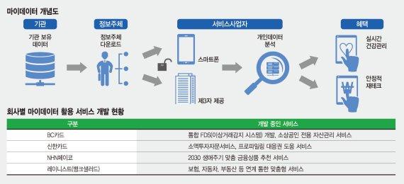 가명정보 활용 길 트인 금융사, 맞춤형 상품·서비스로 진화 [산업 신패러다임 물결]