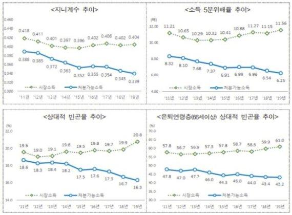 [fn팩트체크]3년간 빈곤층 늘어 양극화 심해졌다?