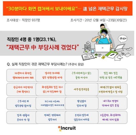 """""""30분마다 화면 캡쳐 보고""""..道 넘은 재택근무 감시망"""