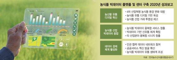 aT, 농식품 빅데이터 플랫폼 구축… '디지털 뉴딜' 앞장선다