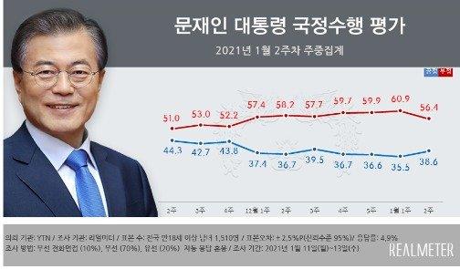 文대통령 지지율 한 달 만에 반등…서울·부산선 국민의힘 1위