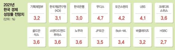 """팬데믹 터널 끝 'V자 반등' 온다… 해외기관 """"한국 올 3.2% 성장"""" [돈의 빛과 그림자]"""