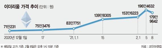 '이더리움 선물' 온다… 기관투자자 유혹하는 가상자산 시장