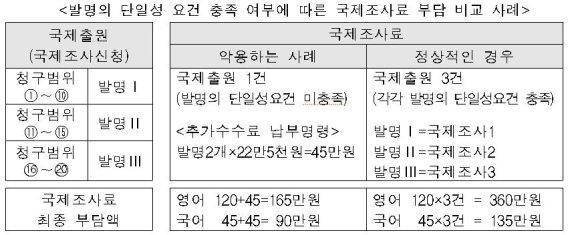 """특허청 """"PDF파일 등으로 특허출원 쉽고 빠르게"""""""