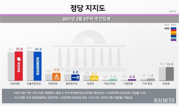 서울서 국민의힘 32.6% 민주당 29.5%...文지지율 ↓