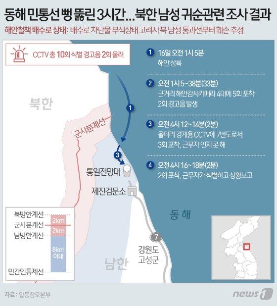 """北 '수영귀순' 사건에 軍 """"근본적 보완대책 마련""""…지휘관 문책?"""