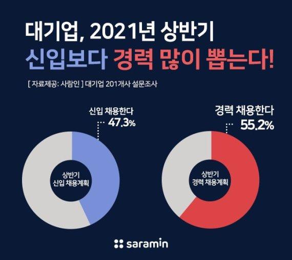 """대기업 55% """"신입보다 수시·경력 뽑겠다"""""""