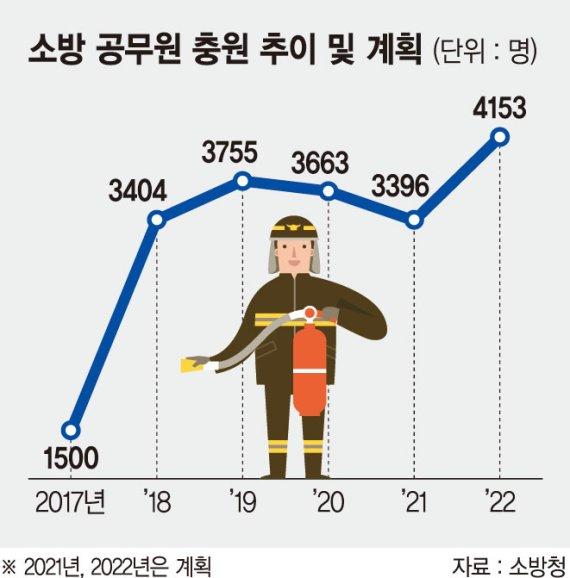 '소방공무원 2만명 눈앞' 늘어난 인건비 교부세 올려 충당하나