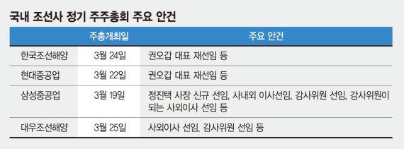 조선사들 주총서 수장 거취 결정… '경영진 변화' 체질개선