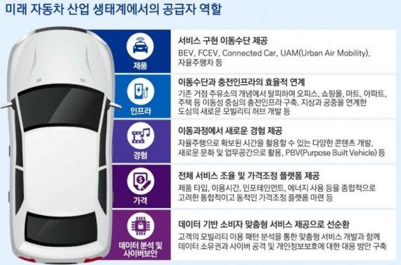 """삼정KPMG """"車업계, 친환경·자율주행·모빌리티 가속화"""""""