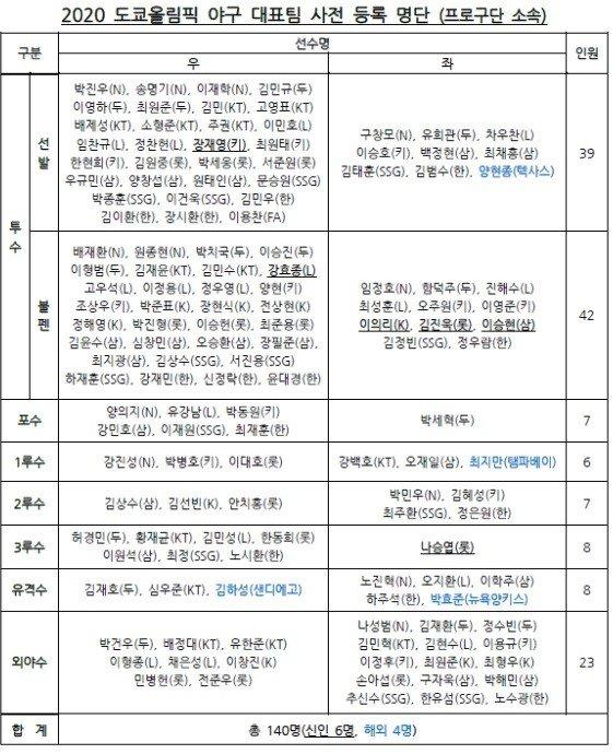 추신수·김하성·양현종 포함됐고 류현진·김광현은 빠졌다 ...