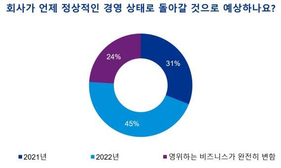 """글로벌 CEO 45% """"2022년까지 비즈니스 정상화 어렵다"""""""