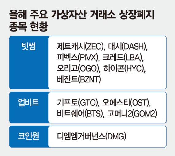 """""""특금법 커트라인 넘자""""… 코인 점검 나선 가상자산 거래소"""