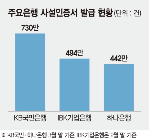 '자체인증서 경쟁' 치고나가는 국민銀… 후발주자들 '긴장'