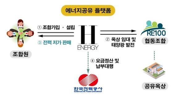 경북도, 도민주도형 그린뉴딜 플랫폼 구축